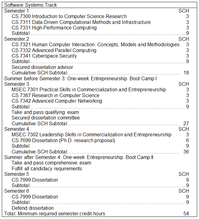 Software Systems Degree Track (Sample)